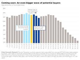 Zillow Chart Millenials May Fuel Housing Market Over Next Decade