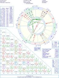 Vincent Cassel Natal Birth Chart From The Astrolreport A