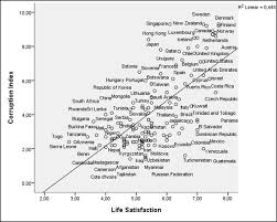 creative class blog archive corruption and the wealth of  corruption and happiness corrupt nations tend to have low levels of happiness and life satisfaction the cpi is highly correlated overall life