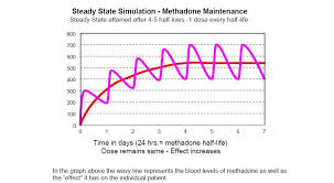 77 Interpretive Dosage Chart For Methadone And Suboxone