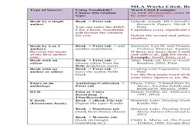 Elements Of An Mla Citation