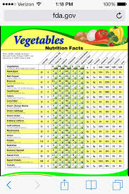 Vegetable Nutrition Facts In 2019 Fruit Nutrition Facts