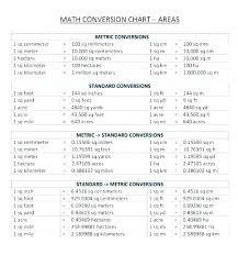 Metric Math Chart Metric Conversion Sheet Charleskalajian Com