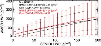 Pmw 150 Org Chart Comparison Of Seviri Derived Vnir Lwp With Amsr E Derived