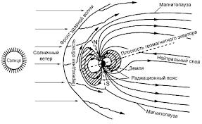 Магнитное поле Земли Строение магнитного поля Земли