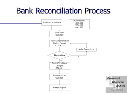 Bank Reconciliation Chart Sap Bank Reconciliation Process Pdf Flow In Tally Chart