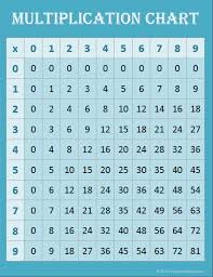 Free Printable Multiplication Chart Free Math Printables Multiplication Charts Contented At Home