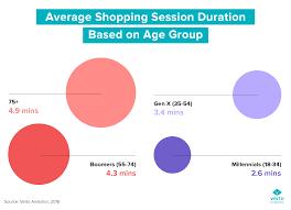 Chart Of The Week Online Shopping Millennials Vs Boomers
