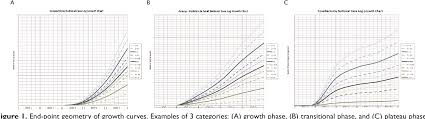 Growth Chart Training Pdf National Operative Case Log Growth Charts In