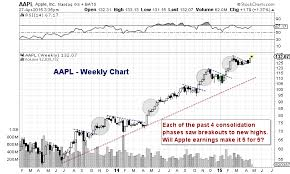 Apple Earnings Report Expectations And Chart Implications