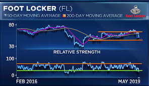 Foot Locker Stock Is On Track For New Lows Technical