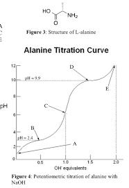 Tritation Curve Sollutions