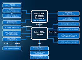 block diagram of 945 chipset the wiring diagram sli pcie lanes skylake build cpus motherboards and memory wiring