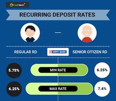 Hdfc Bank Recurring Deposit Rd Interest Rates 14