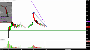 Pg E Corporation Pcg Stock Chart Technical Analysis For 01