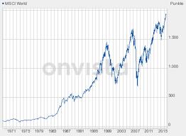 Msci World Stock Index Chart The 664 000 Parking Spot Gold News