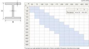 Steel I Beam Sizes Chart In Mm Www Bedowntowndaytona Com