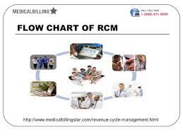 Revenue Cycle Management Flow Chart Revenue Cycle Managment