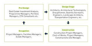 Derek Swift Cv 2016 Project Manager Real Estate Development Jobs ...