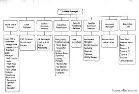 Organizational Chart Food And Beverage 56 Surprising Hotel Food And Beverage Organizational Chart