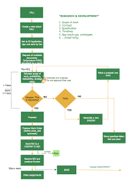 Edi Process Flow Chart Best Program To Make Workflow Diagrams Features To Draw