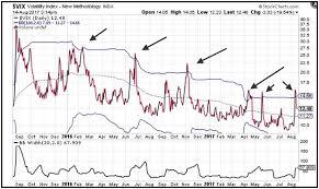 Credit Spread Volatility Using Implied Volatility Delta