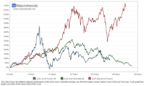 Its All About The Dividends New Low Observer