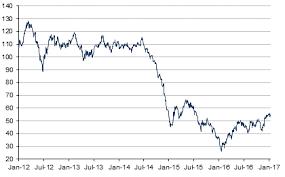 Price Of Oil Per Barrel History Chart Crude Oil Barrel Price