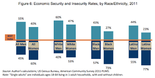 Chart Of The Day 60 Percent Of Single Women Cant Afford