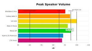 Speaker Frequency Range Chart Best Of Android 2015 Audio