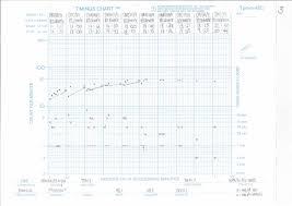 British Sign Language Scc Timings Chart 5 Plp3003