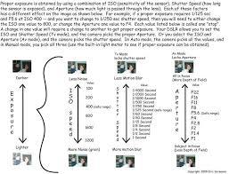 Aperture Value Chart Exposure Iso Shutter Speed Aperture Chart Understanding
