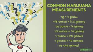Weed Measurements The Marijuana Metric System