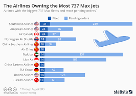 Chart These Airlines Rely Most Heavily On The Boeing 737