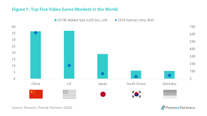 premia partners are you game