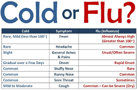 Flu Cold Symptoms Chart Wicked Flu Season Are Boomers More Susceptible To H3n2