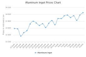 Aluminum Market Price Chart A00 Ingot Prices Inch Higher In Major China Markets Alumina