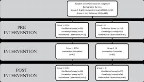 Study Protocol Chart Download Scientific Diagram