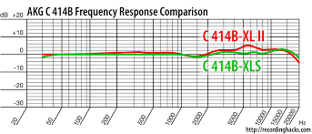 Akg C414 B Uls Frequency Response Chart Akg Acoustics C 414 B Xls Recordinghacks Com