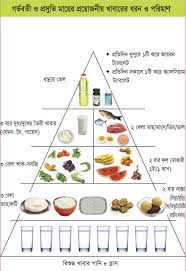 Healthy Diet Chart In Pregnancy The Seafood Guide What To