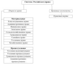 Роль России в развитии международного права Система Российского права Автор24 <a href