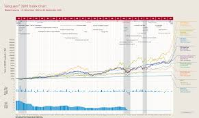 The Vanguard 2016 Index Chart Shows Why Investing For The