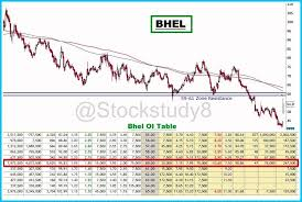 Bhel Buy Or Sell Bhel Share Price Discussion Forum