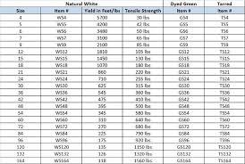 Twine Size Chart And Table Twisted Tarred Nylon Seine Twine