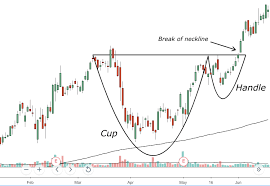 5 Chart Patterns To Help Improve Your Trading Dynamic