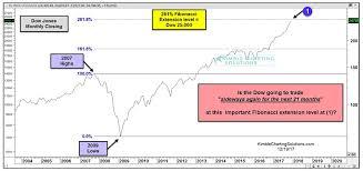 Dow Industrials Will 261 8 Fibonacci Resistance Slow Bull