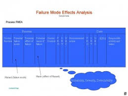 process failure modes and effects analysis failure mode effects analysis fmea process risk