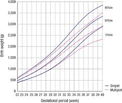 Gestational Age Weight Percentile Chart 72 All Inclusive Birth Weight For Gestational Age Chart