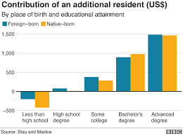 Six Charts On The Immigrants Who Call The Us Home Bbc News