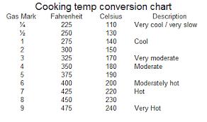 Oven Temp Comparison Chart 11 Clean Temperature Humidity Conversion Chart